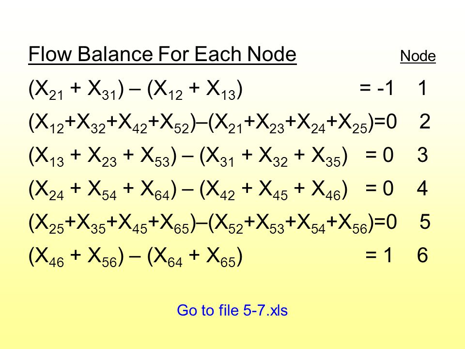 Flow Balance For Each Node Node (X 21 + X 31 ) – (X 12 + X 13 ) = -1 1 (X 12 +X 32 +X 42 +X 52 )–(X 21 +X 23 +X 24 +X 25 )=0 2 (X 13 + X 23 + X 53 ) – (X 31 + X 32 + X 35 ) = 0 3 (X 24 + X 54 + X 64 ) – (X 42 + X 45 + X 46 ) = 0 4 (X 25 +X 35 +X 45 +X 65 )–(X 52 +X 53 +X 54 +X 56 )=0 5 (X 46 + X 56 ) – (X 64 + X 65 ) = 1 6 Go to file 5-7.xls