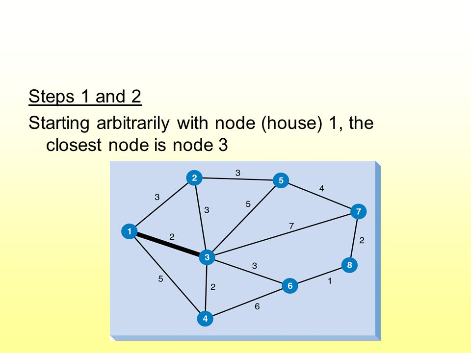 Steps 1 and 2 Starting arbitrarily with node (house) 1, the closest node is node 3