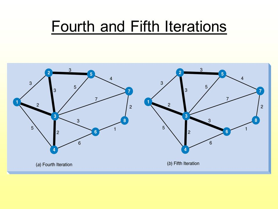 Fourth and Fifth Iterations