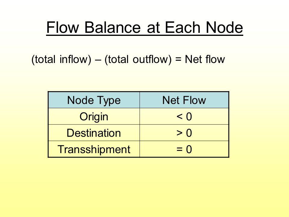 Flow Balance at Each Node (total inflow) – (total outflow) = Net flow Node TypeNet Flow Origin< 0 Destination> 0 Transshipment= 0