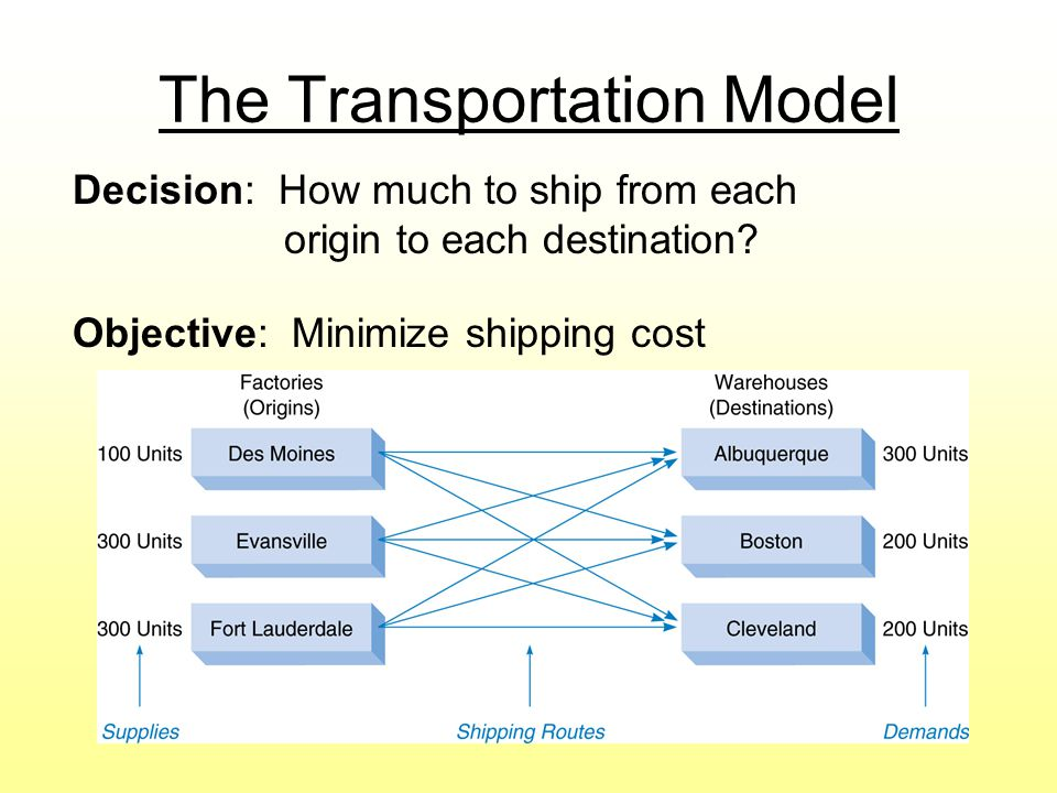 The Transportation Model Decision: How much to ship from each origin to each destination.