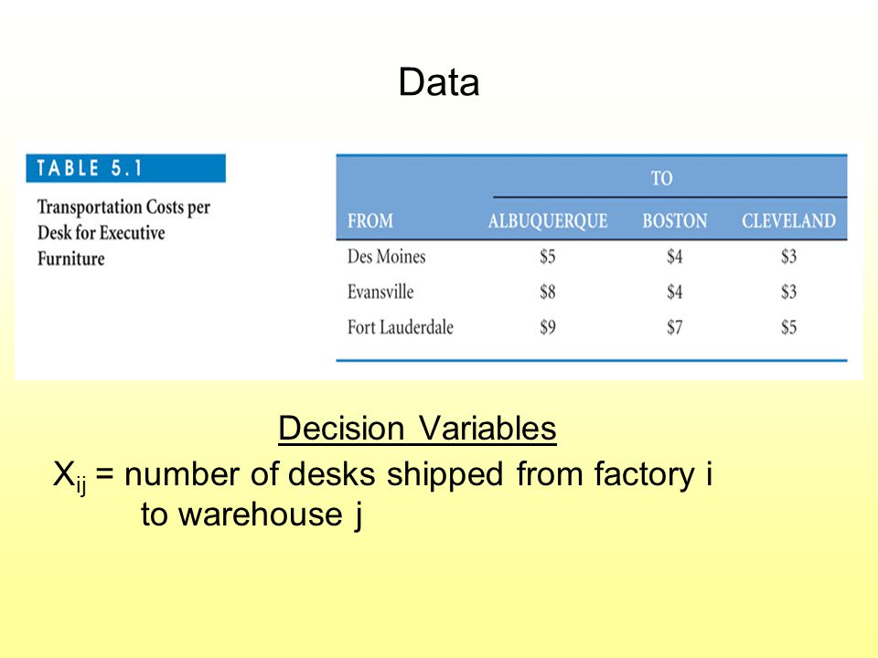 Data Decision Variables X ij = number of desks shipped from factory i to warehouse j