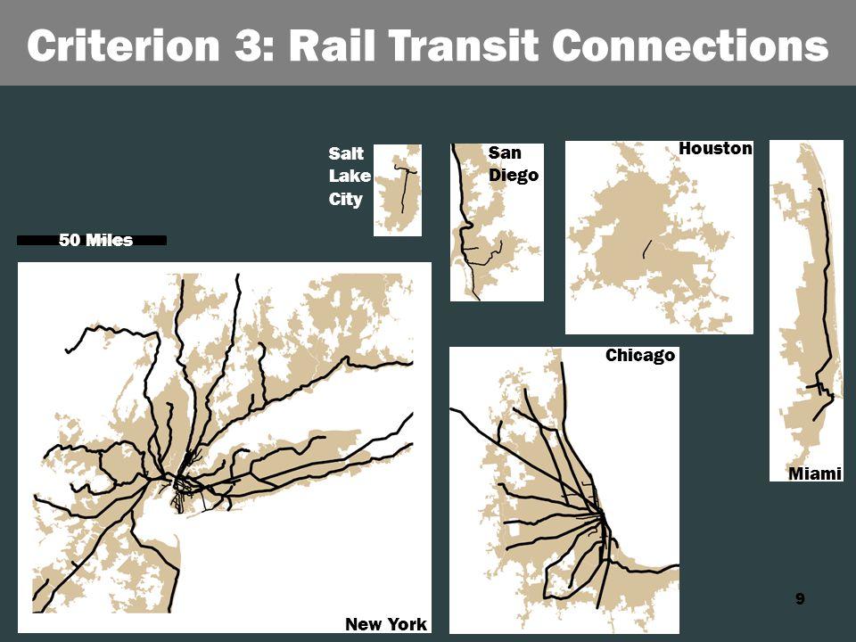 9 Criterion 3: Rail Transit Connections New York Chicago Houston Miami San Diego Salt Lake City 50 Miles