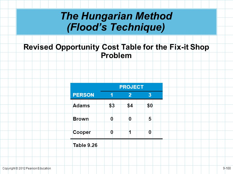 Copyright © 2012 Pearson Education 9-100 The Hungarian Method (Flood's Technique) Revised Opportunity Cost Table for the Fix-it Shop Problem PROJECT P