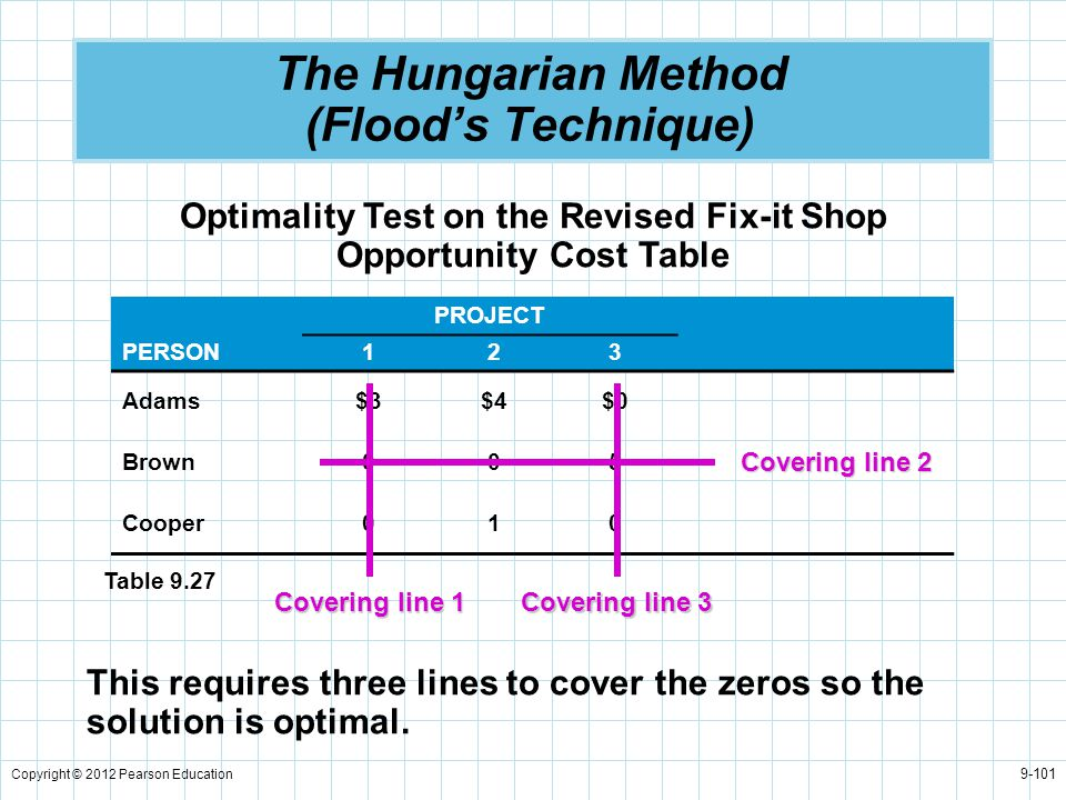 Copyright © 2012 Pearson Education 9-101 The Hungarian Method (Flood's Technique) Optimality Test on the Revised Fix-it Shop Opportunity Cost Table PR