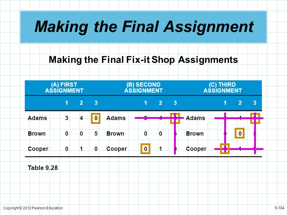 Copyright © 2012 Pearson Education 9-104 Making the Final Assignment Making the Final Fix-it Shop Assignments (A) FIRST ASSIGNMENT (B) SECOND ASSIGNME