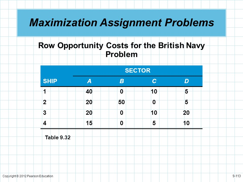 Copyright © 2012 Pearson Education 9-113 Maximization Assignment Problems Row Opportunity Costs for the British Navy Problem SECTOR SHIPABCD 1400105 2