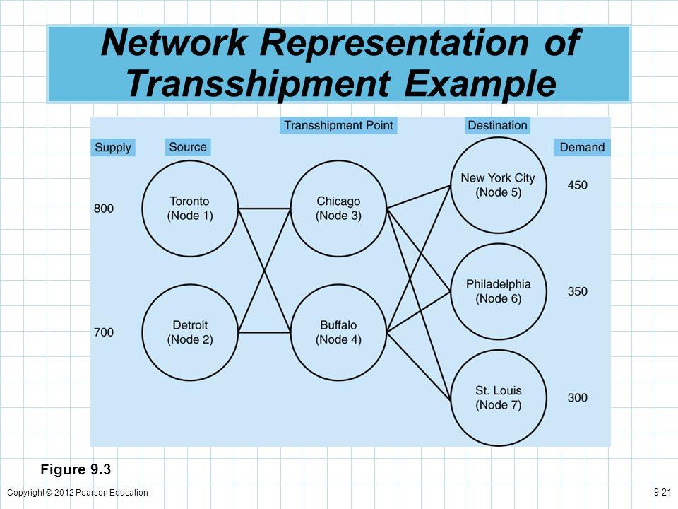 Copyright © 2012 Pearson Education 9-21 Network Representation of Transshipment Example Figure 9.3