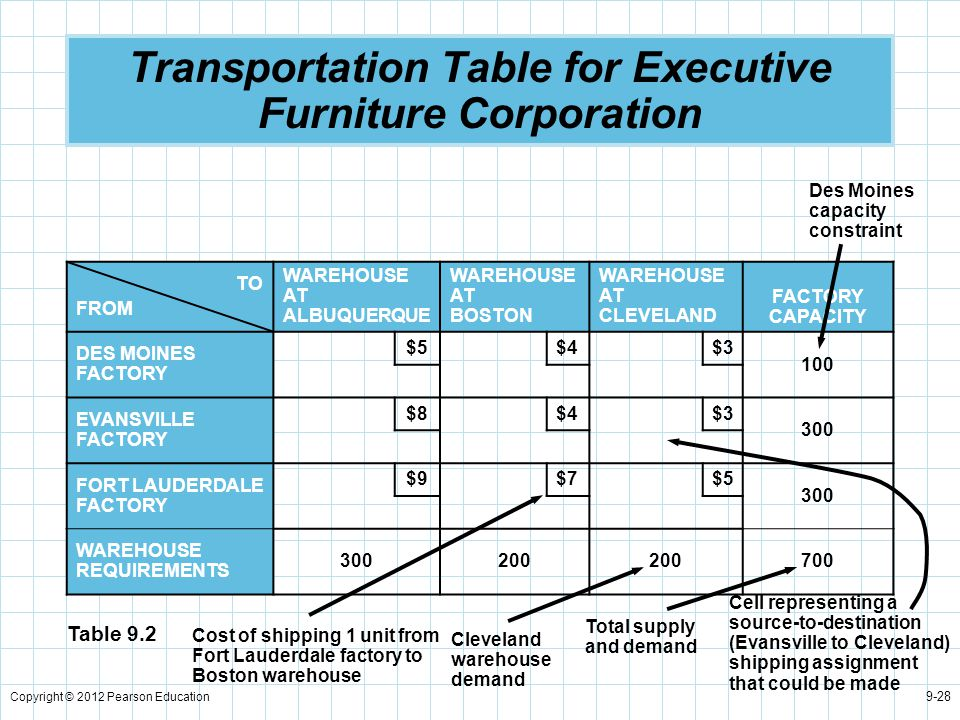 Copyright © 2012 Pearson Education 9-28 Transportation Table for Executive Furniture Corporation TO FROM WAREHOUSE AT ALBUQUERQUE WAREHOUSE AT BOSTON