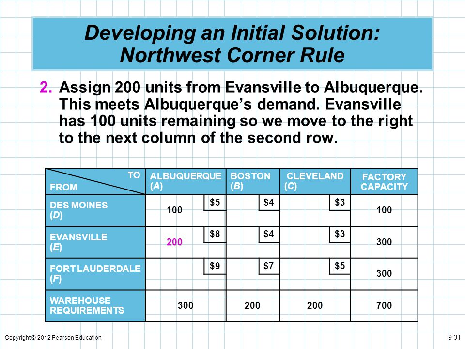 Copyright © 2012 Pearson Education 9-31 Developing an Initial Solution: Northwest Corner Rule 2.Assign 200 units from Evansville to Albuquerque. This