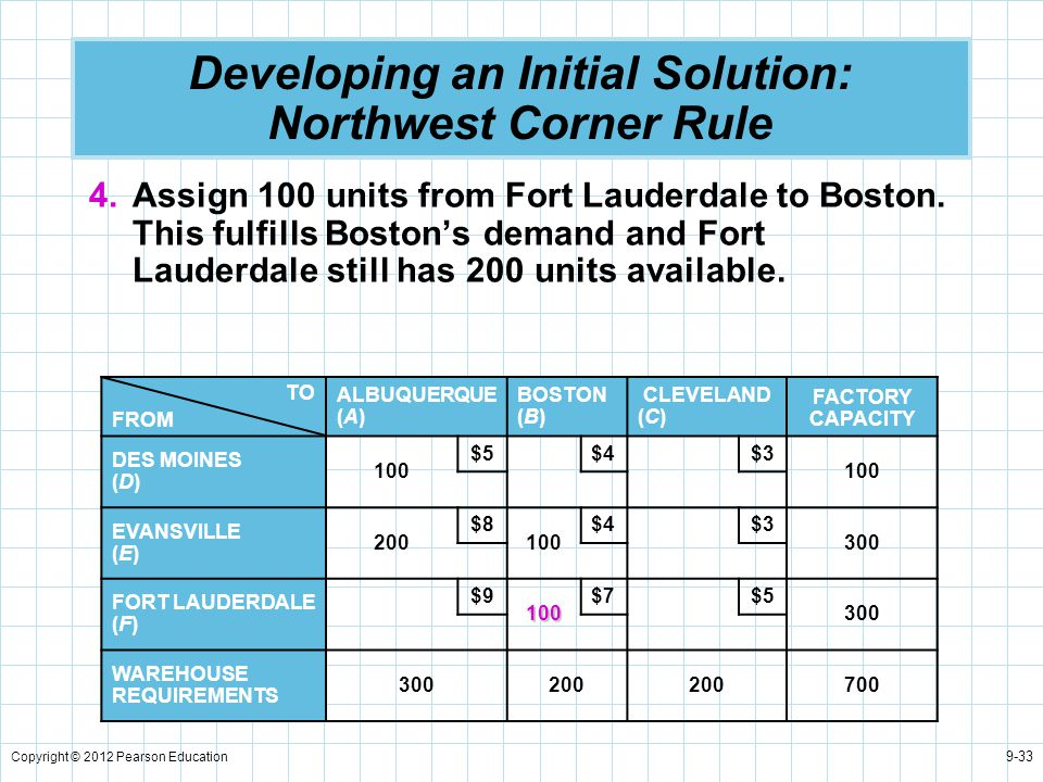 Copyright © 2012 Pearson Education 9-33 Developing an Initial Solution: Northwest Corner Rule 4.Assign 100 units from Fort Lauderdale to Boston. This