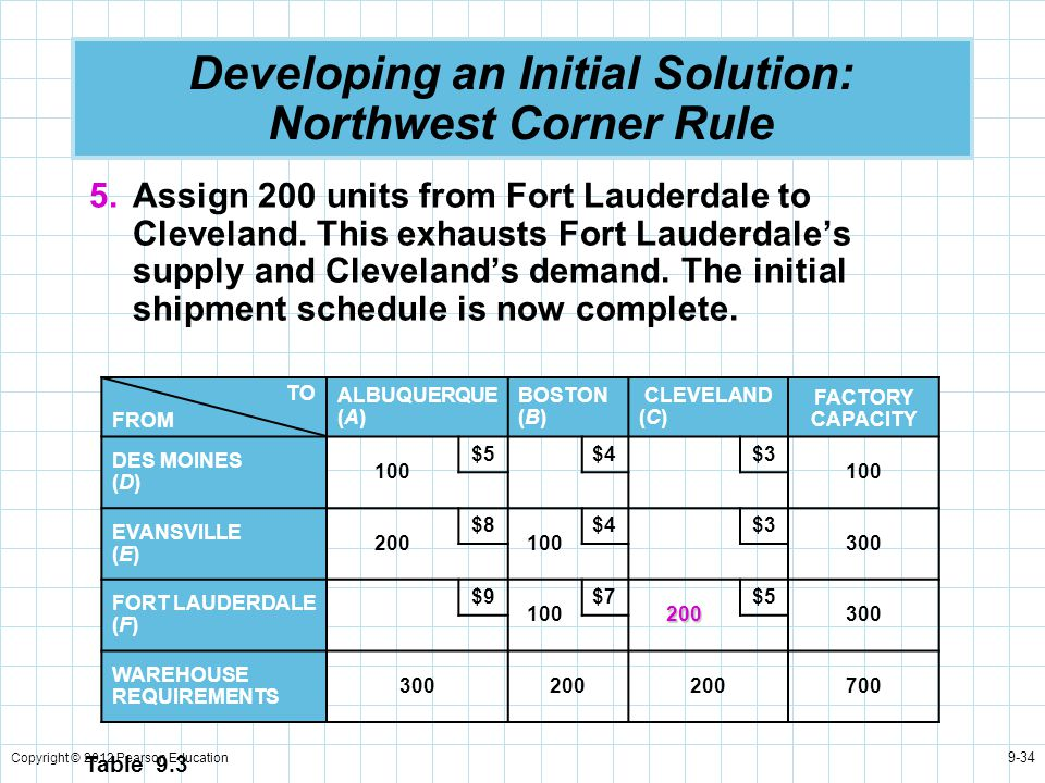 Copyright © 2012 Pearson Education 9-34 Developing an Initial Solution: Northwest Corner Rule 5.Assign 200 units from Fort Lauderdale to Cleveland. Th