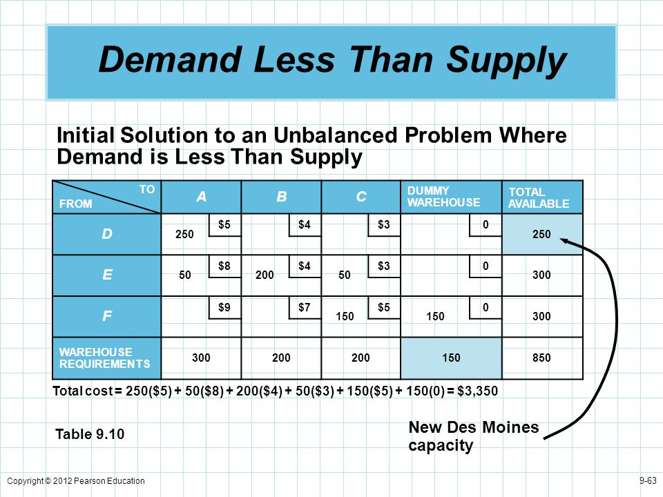 Copyright © 2012 Pearson Education 9-63 Demand Less Than Supply Initial Solution to an Unbalanced Problem Where Demand is Less Than Supply TO FROM ABC