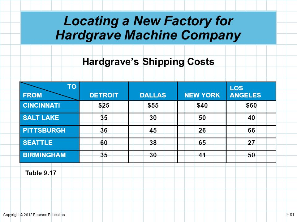 Copyright © 2012 Pearson Education 9-81 Locating a New Factory for Hardgrave Machine Company Hardgrave's Shipping Costs TO FROM DETROITDALLASNEW YORK