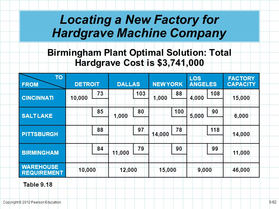 Copyright © 2012 Pearson Education 9-82 Locating a New Factory for Hardgrave Machine Company Birmingham Plant Optimal Solution: Total Hardgrave Cost i