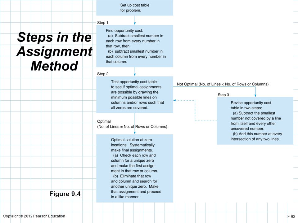 Copyright © 2012 Pearson Education 9-93 Steps in the Assignment Method Figure 9.4