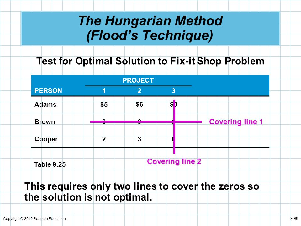 Copyright © 2012 Pearson Education 9-98 The Hungarian Method (Flood's Technique) Test for Optimal Solution to Fix-it Shop Problem PROJECT PERSON123 Ad