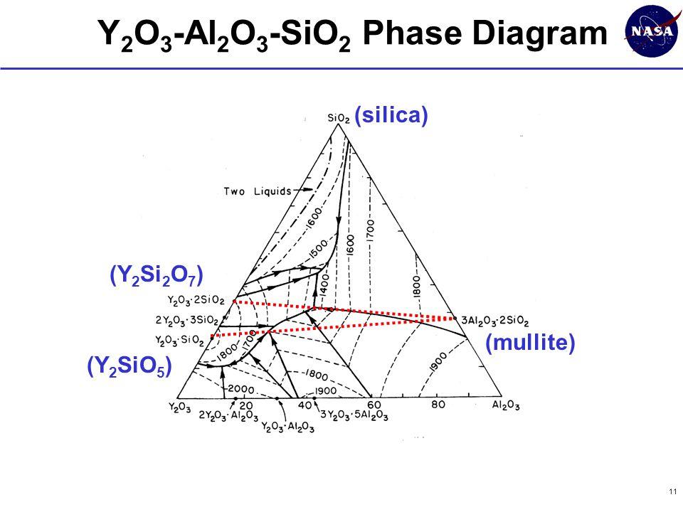 11 Y 2 O 3 -Al 2 O 3 -SiO 2 Phase Diagram (mullite) (silica) (Y 2 SiO 5 ) (Y 2 Si 2 O 7 )