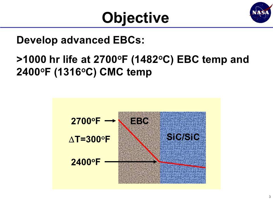 3 Develop advanced EBCs: >1000 hr life at 2700 o F (1482 o C) EBC temp and 2400 o F (1316 o C) CMC temp EBC SiC/SiC 2700 o F 2400 o F  T=300 o F Objective