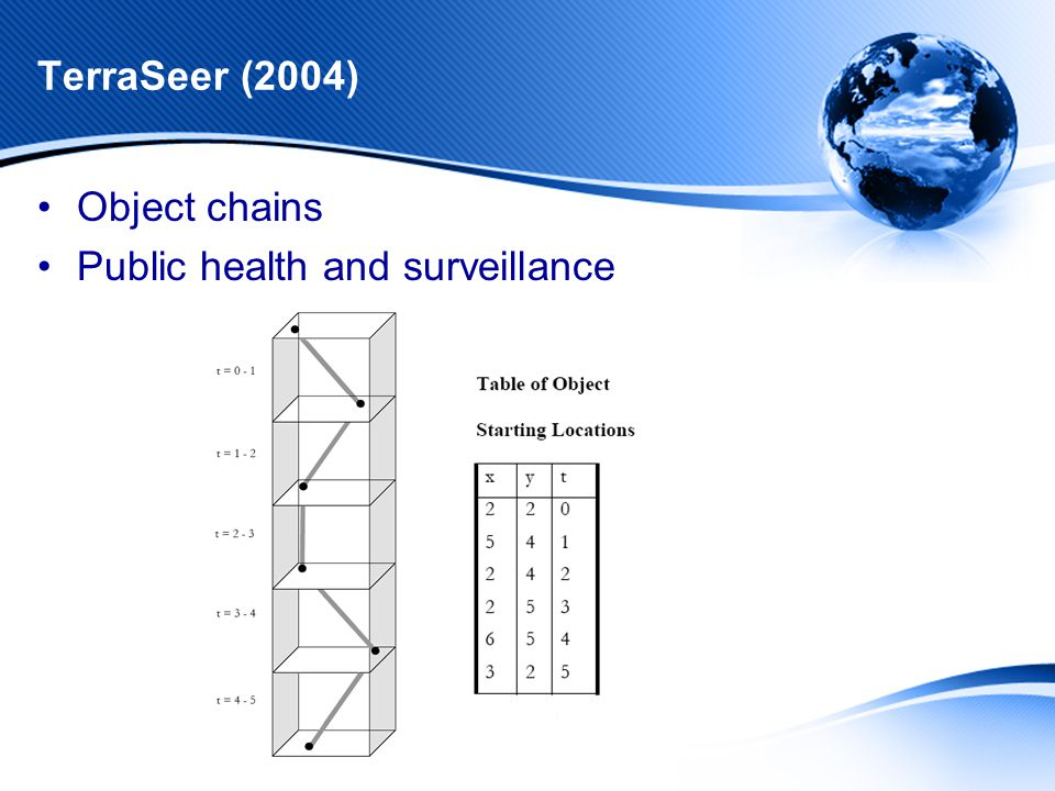 TerraSeer (2004) Object chains Public health and surveillance