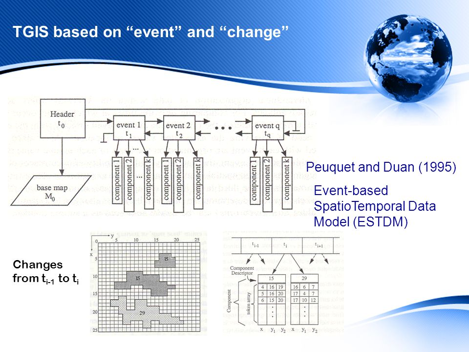 TGIS based on event and change Changes from t i-1 to t i Peuquet and Duan (1995) Event-based SpatioTemporal Data Model (ESTDM)