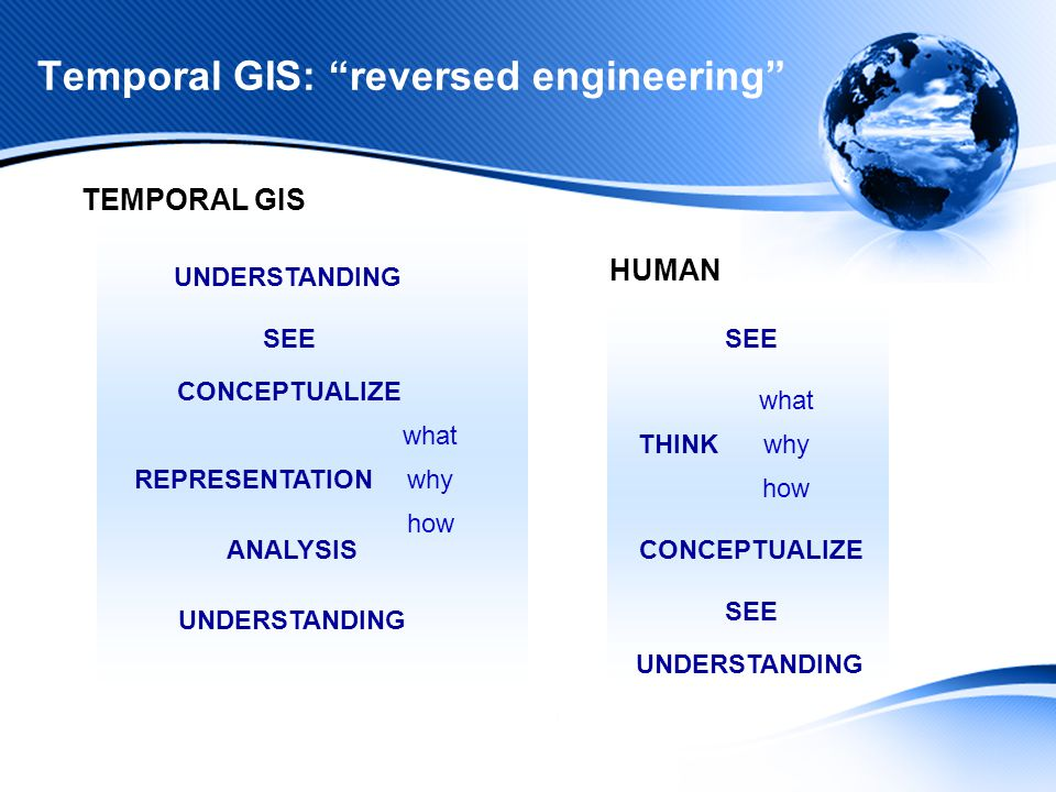 Temporal GIS: reversed engineering ANALYSIS UNDERSTANDING CONCEPTUALIZE SEE REPRESENTATION what why how UNDERSTANDING SEE THINK what why how UNDERSTANDING CONCEPTUALIZE SEE TEMPORAL GIS HUMAN