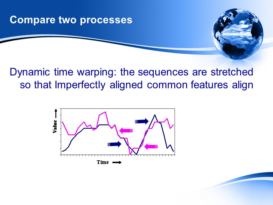 Compare two processes Dynamic time warping: the sequences are stretched so that Imperfectly aligned common features align Time Value Time Value