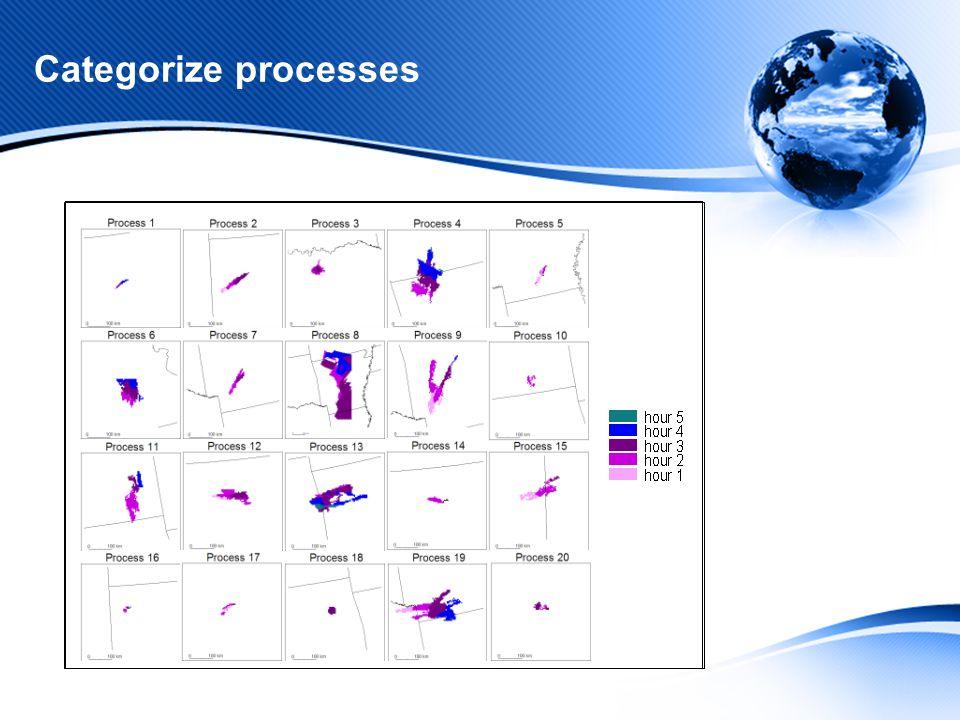 Categorize processes