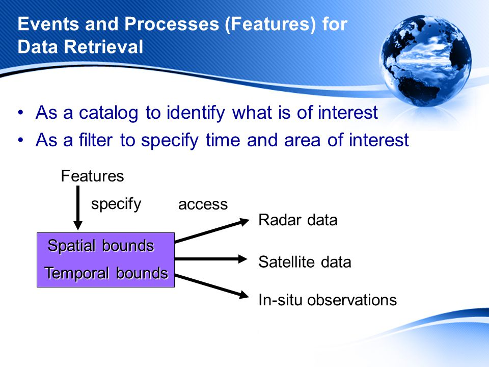 Events and Processes (Features) for Data Retrieval As a catalog to identify what is of interest As a filter to specify time and area of interestFeatures Spatial bounds Temporal bounds Radar data Satellite data In-situ observations specify access