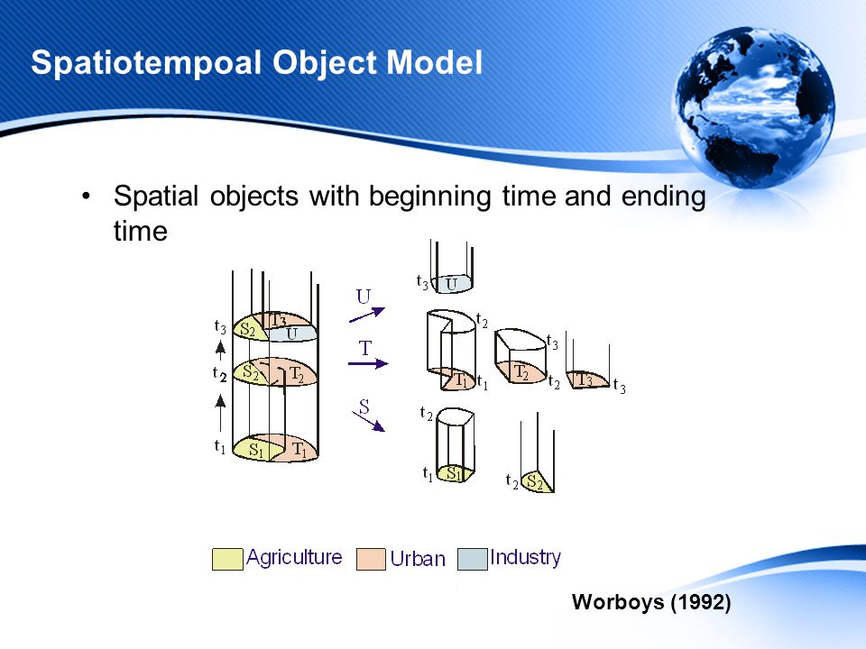 Spatiotempoal Object Model Worboys (1992) Spatial objects with beginning time and ending time