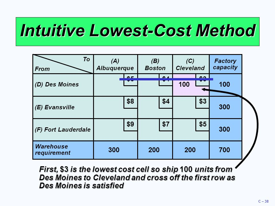 C – 38 Intuitive Lowest-Cost Method To (A) Albuquerque (B) Boston (C) Cleveland (D) Des Moines (E) Evansville (F) Fort Lauderdale Warehouse requiremen