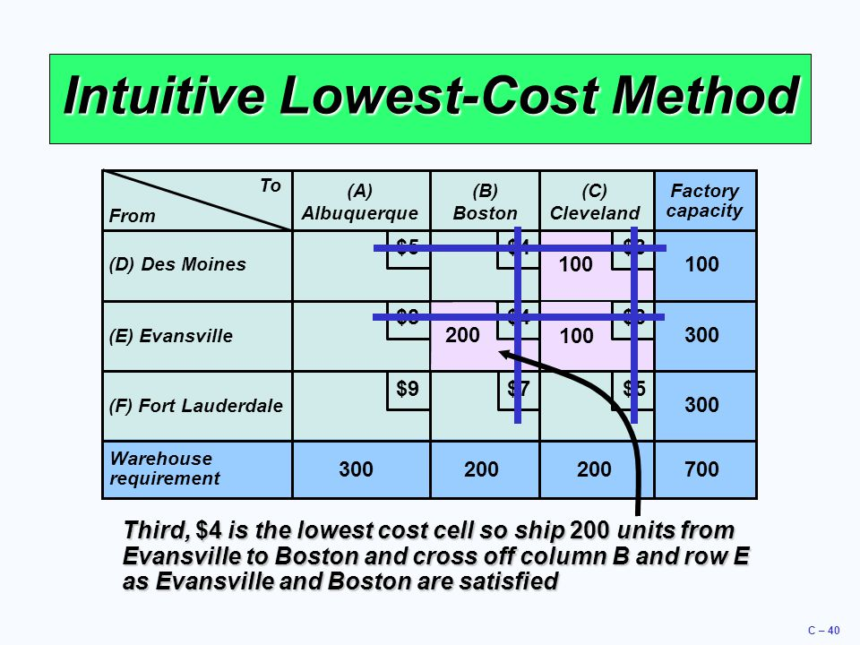 C – 40 Intuitive Lowest-Cost Method To (A) Albuquerque (B) Boston (C) Cleveland (D) Des Moines (E) Evansville (F) Fort Lauderdale Warehouse requirement 300200 Factory capacity 300 100 700 $5 $4 $3 $9 $8 $7 From 100 200 Third, $4 is the lowest cost cell so ship 200 units from Evansville to Boston and cross off column B and row E as Evansville and Boston are satisfied
