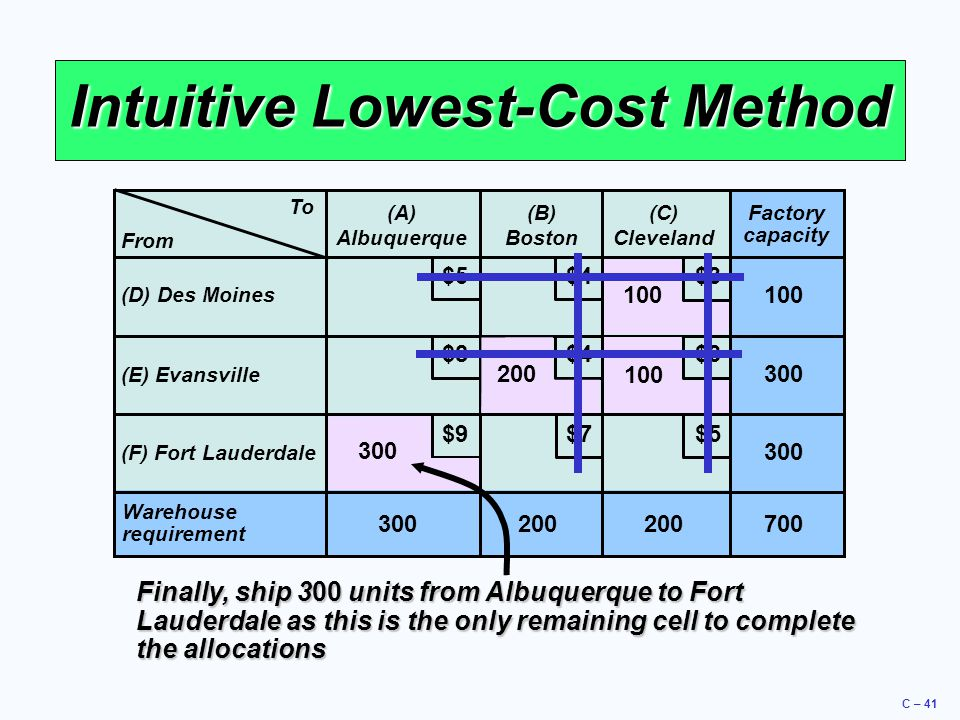 C – 41 Intuitive Lowest-Cost Method To (A) Albuquerque (B) Boston (C) Cleveland (D) Des Moines (E) Evansville (F) Fort Lauderdale Warehouse requiremen