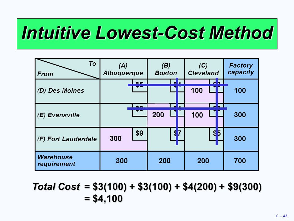 C – 42 Intuitive Lowest-Cost Method To (A) Albuquerque (B) Boston (C) Cleveland (D) Des Moines (E) Evansville (F) Fort Lauderdale Warehouse requiremen