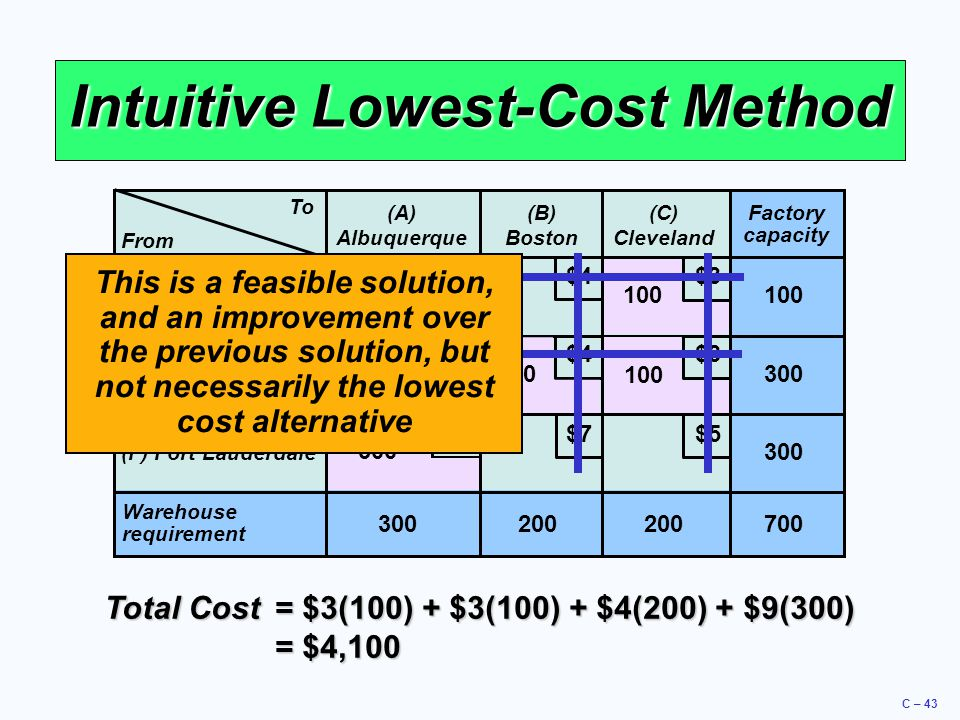 C – 43 Intuitive Lowest-Cost Method To (A) Albuquerque (B) Boston (C) Cleveland (D) Des Moines (E) Evansville (F) Fort Lauderdale Warehouse requirement 300200 Factory capacity 300 100 700 $5 $4 $3 $9 $8 $7 From 100 200 300 Total Cost= $3(100) + $3(100) + $4(200) + $9(300) = $4,100 This is a feasible solution, and an improvement over the previous solution, but not necessarily the lowest cost alternative