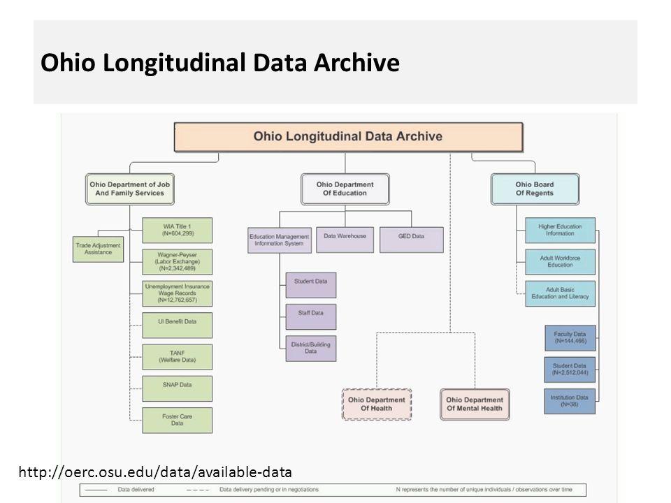 Ohio Longitudinal Data Archive http://oerc.osu.edu/data/available-data