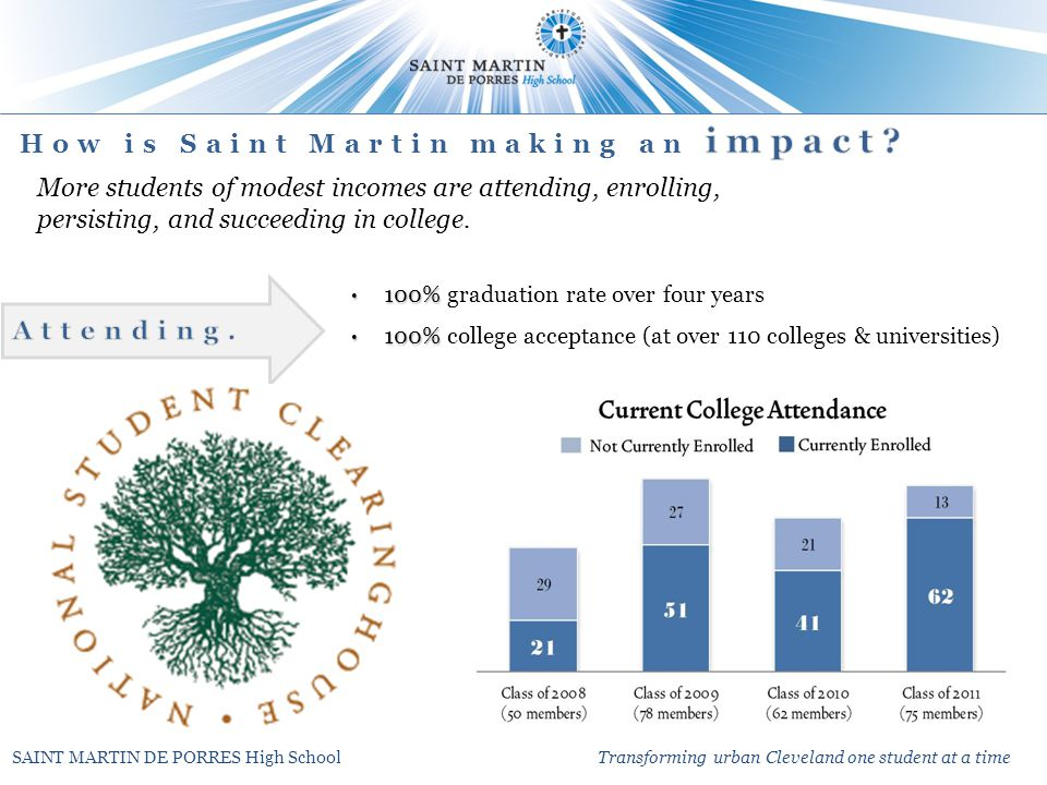 SAINT MARTIN DE PORRES High School Transforming urban Cleveland one student at a time More students of modest incomes are attending, enrolling, persisting, and succeeding in college.