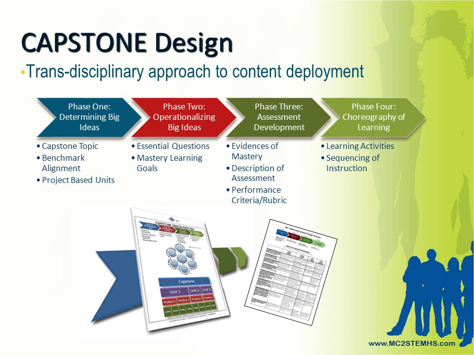 CAPSTONE Design Trans-disciplinary approach to content deployment Phase One: Determining Big Ideas Capstone Topic Benchmark Alignment Project Based Units Phase Two: Operationalizing Big Ideas Essential Questions Mastery Learning Goals Phase Three: Assessment Development Evidences of Mastery Description of Assessment Performance Criteria/Rubric Phase Four: Choreography of Learning Learning Activities Sequencing of Instruction