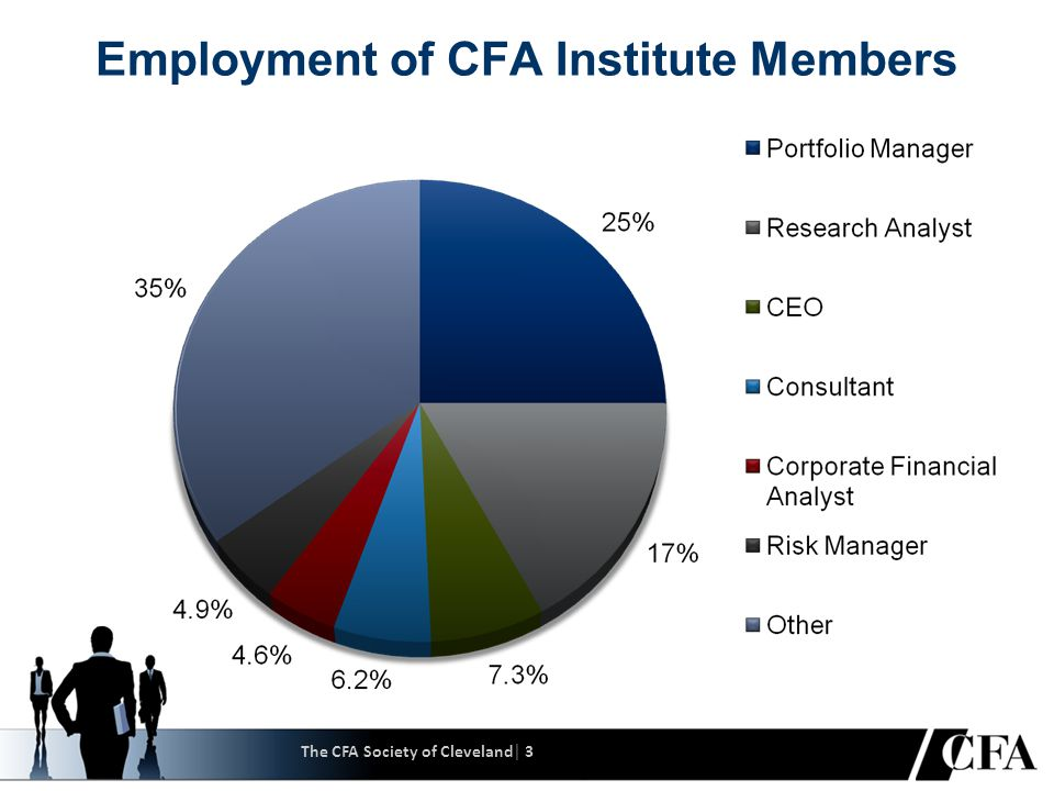 CFA Institute As of 1 July 2010 Americas Europe, Middle East, Africa Europe, Middle East, Africa Asia Pacific Members: 68,756 CFA Program Registrations: 73,400 Members: 17,700 CFA Program Registrations: 44,600 Members: 14,859 CFA Program Registrations: 82,700 Total Members: 101,140 CFA Program Registrations: 200,700 The CFA Society of Cleveland│ 4