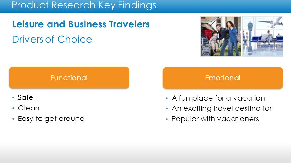 Leisure and Business Travelers Drivers of Choice Product Research Key Findings Functional Emotional Safe Clean Easy to get around A fun place for a vacation An exciting travel destination Popular with vacationers