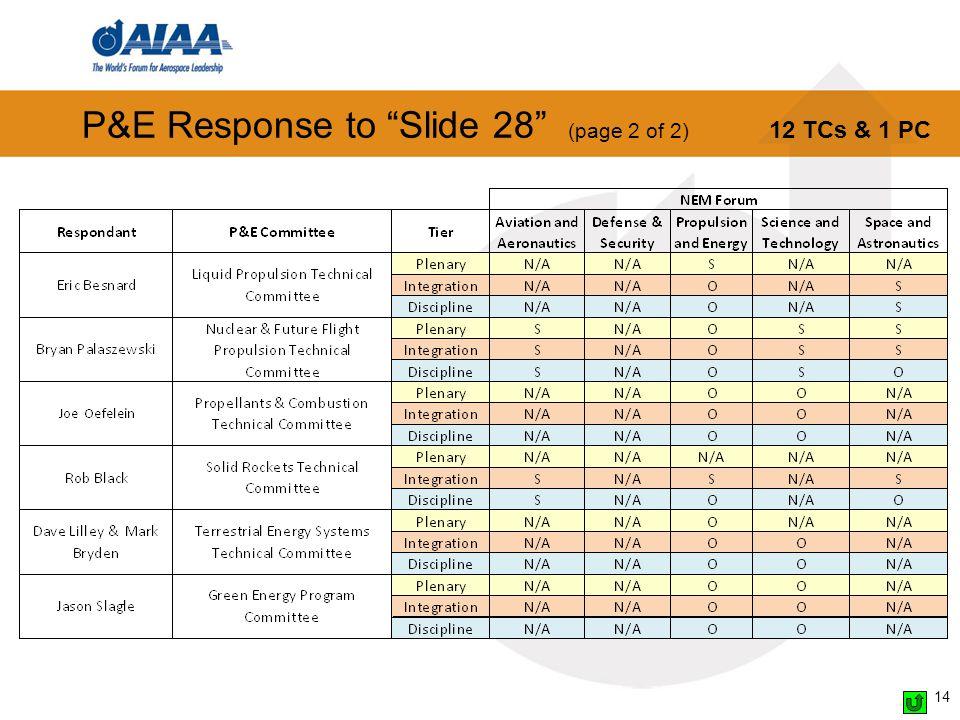 P&E Response to Slide 28 (page 2 of 2) 14 12 TCs & 1 PC