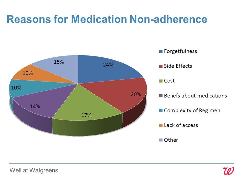 Reasons for Medication Non-adherence