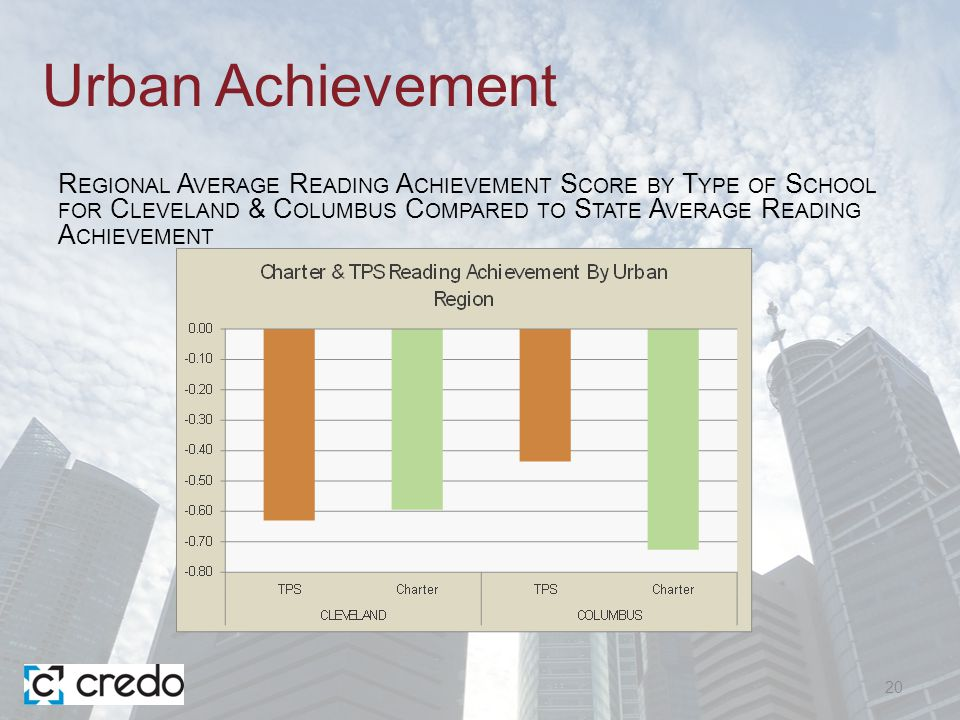 Urban Achievement 20 R EGIONAL A VERAGE R EADING A CHIEVEMENT S CORE BY T YPE OF S CHOOL FOR C LEVELAND & C OLUMBUS C OMPARED TO S TATE A VERAGE R EADING A CHIEVEMENT