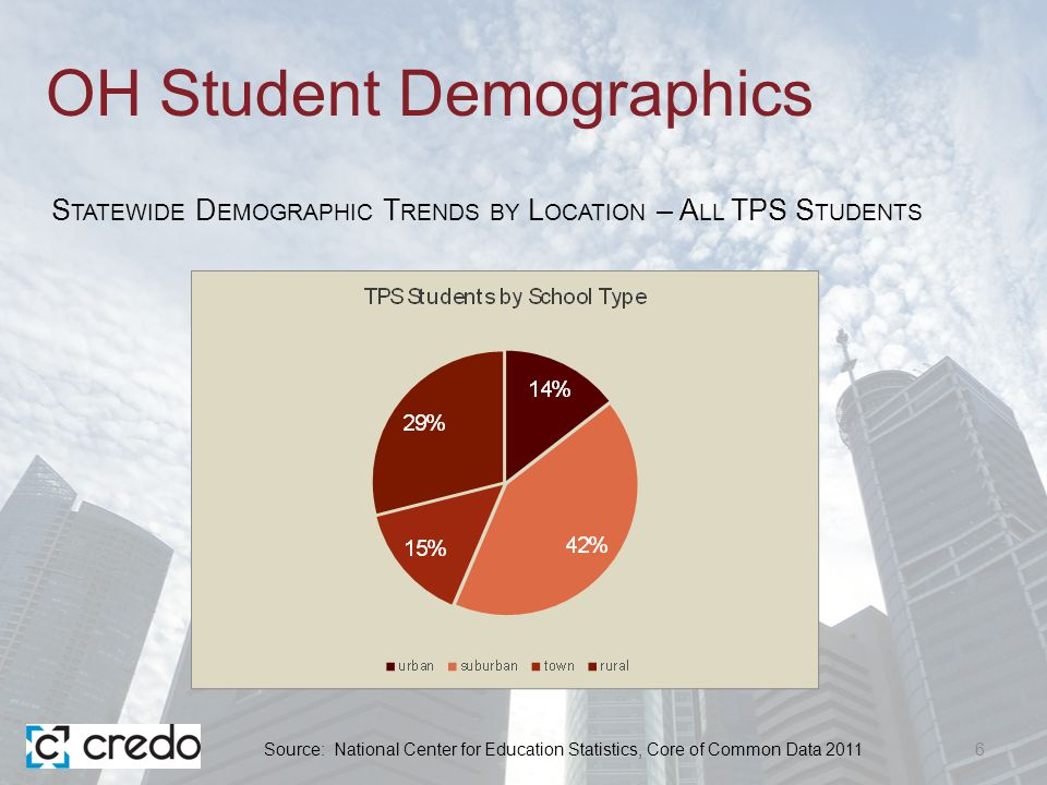 OH Student Demographics 6 S TATEWIDE D EMOGRAPHIC T RENDS BY L OCATION – A LL TPS S TUDENTS Source: National Center for Education Statistics, Core of Common Data 2011