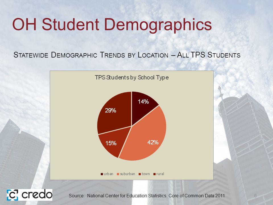 Regional Urban Student Demographics 27 R EGIONAL E NROLLMENT T RENDS BY D EMOGRAPHICS IN C LEVELAND S CHOOLS