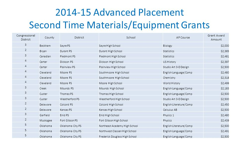 2014-15 Advanced Placement Second Time Materials/Equipment Grants Congressional District CountyDistrictSchoolAP Course Grant Award Amount 3 BeckhamSayre PSSayre High SchoolBiology$2,000 2 BryanDurant PSDurant High SchoolStatistics$2,365 3 CanadianPiedmont PSPiedmont High SchoolStatistics$2,481 4 CarterDickson PSDickson High SchoolUS History$2,397 4 CarterPlainview PSPlainview High SchoolStudio Art 3-D Design$2,500 4 ClevelandMoore PSSouthmoore High SchoolEnglish Language/Comp$2,480 4 ClevelandMoore PSSouthmoore High SchoolChemistry$2,318 4 ClevelandMoore PSMoore High SchoolWorld History$2,499 3 CreekMounds PSMounds High SchoolEnglish Language/Comp$2,183 3 CusterThomas PSThomas High SchoolEnglish Language/Comp$2,500 3 CusterWeatherford PSWeatherford High SchoolStudio Art 3-D Design$2,500 2 DelawareColcord PSColcord High SchoolEnglish Literature/Comp$2,450 2 DelawareKansas PSKansas High SchoolCalculus AB$2,500 3 GarfieldEnid PSEnid High SchoolPhysics 1$2,480 2 MuskogeeFort Gibson PSFort Gibson High SchoolPhysics$2,439 5 OklahomaOklahoma City PSNortheast Academy High SchoolEnglish Literature/Comp$2,500 5 OklahomaOklahoma City PSNorthwest Classen High SchoolEnglish Language/Comp$2,491 5 OklahomaOklahoma City PSFrederick Douglass High SchoolEnglish Language/Comp$2,500