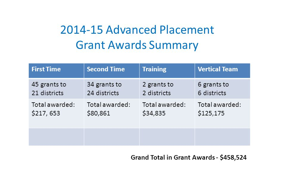 First TimeSecond TimeTrainingVertical Team 45 grants to 21 districts 34 grants to 24 districts 2 grants to 2 districts 6 grants to 6 districts Total awarded: $217, 653 Total awarded: $80,861 Total awarded: $34,835 Total awarded: $125,175 2014-15 Advanced Placement Grant Awards Summary Grand Total in Grant Awards - $458,524