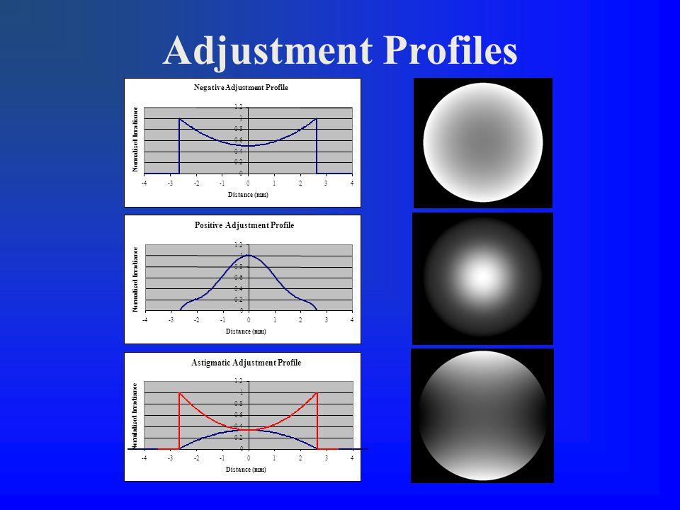Adjustment Profiles Negative Adjustment Profile 0 0.2 0.4 0.6 0.8 1 1.2 -4-3-201234 Distance (mm) Normalized Irradiance Positive Adjustment Profile 0 0.2 0.4 0.6 0.8 1 1.2 -4-3-201234 Distance (mm) Normalized Irradiance Astigmatic Adjustment Profile 0 0.2 0.4 0.6 0.8 1 1.2 -4-3-201234 Distance (mm) Normlalized Irradiance