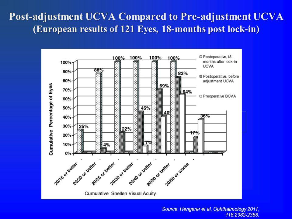 Post-adjustment UCVA Compared to Pre-adjustment UCVA (European results of 121 Eyes, 18-months post lock-in) Source: Hengerer et al, Ophthalmology 2011; 118:2382-2388.