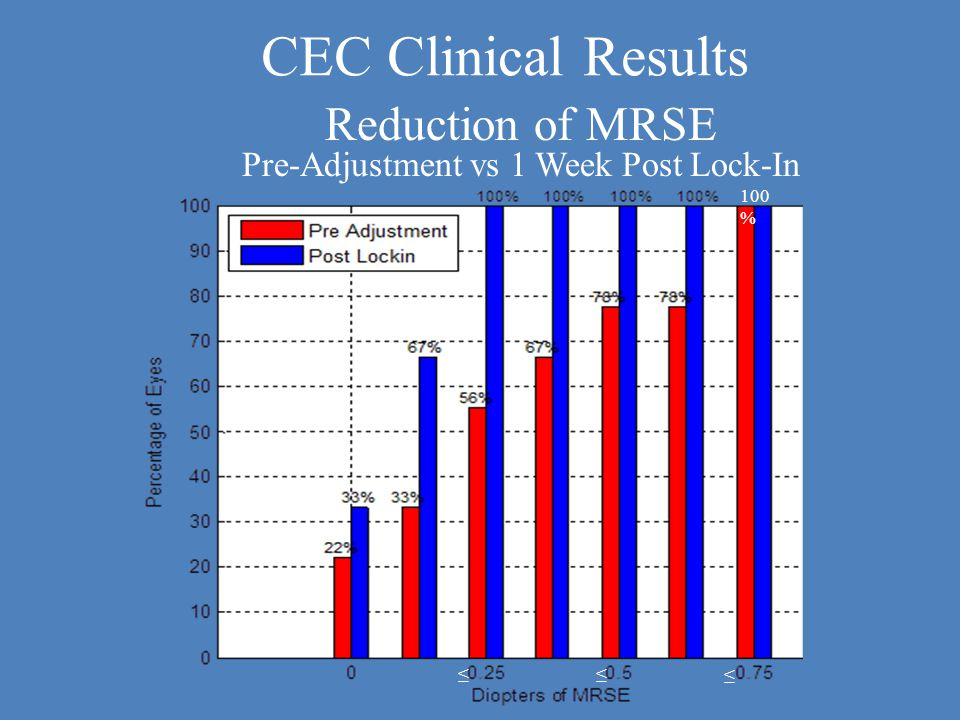 ≤ ≤ ≤ 100 % Reduction of MRSE Pre-Adjustment vs 1 Week Post Lock-In CEC Clinical Results
